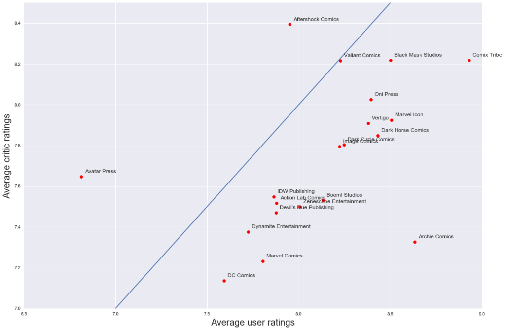 Comics - Average rating by Publisher