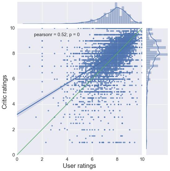 Comics - Critic vs user ratings