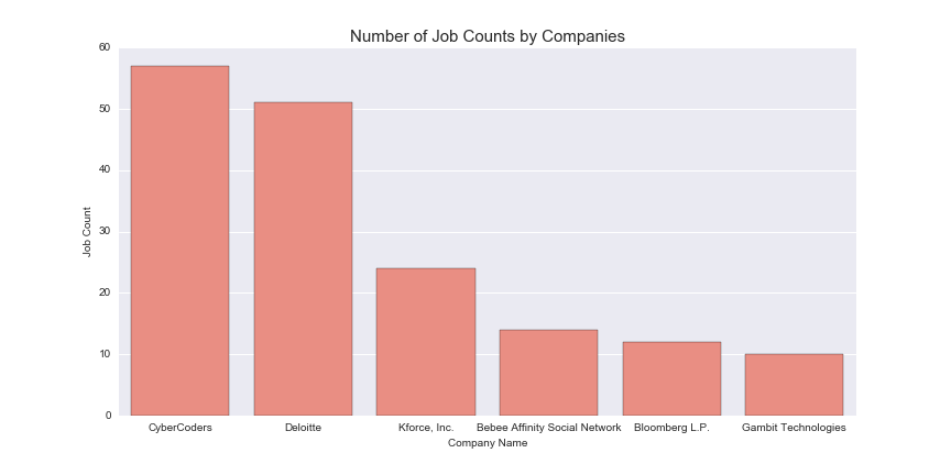 company_job_counts