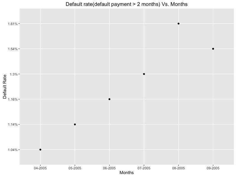 default_rate_scatter