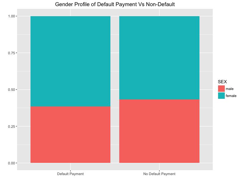 gender_ratios