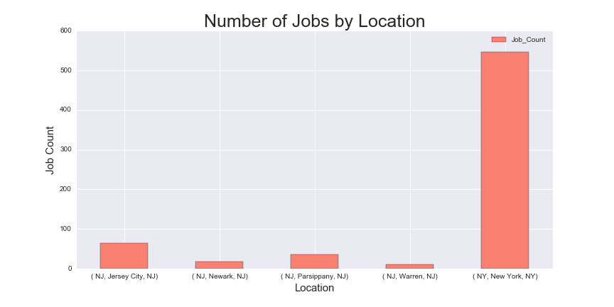job_count_by_location