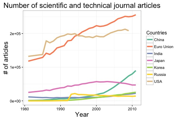 Scientific journal articles