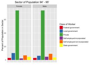 sectorPopulation