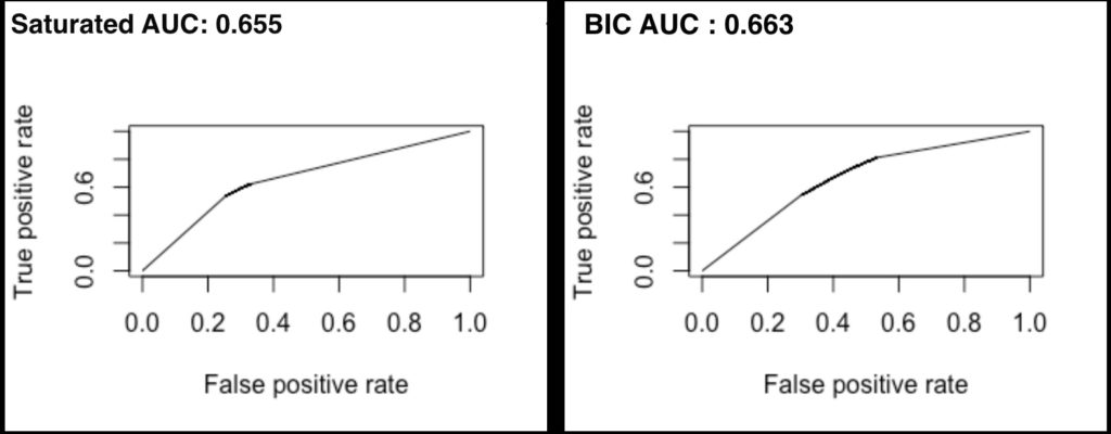 AUC-logistic