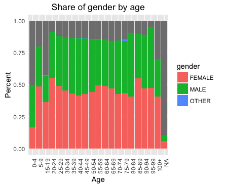 AgeGenderPct
