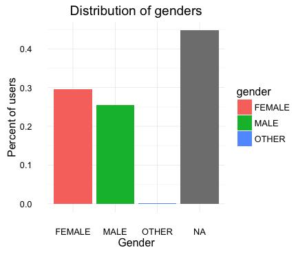 GenderDist