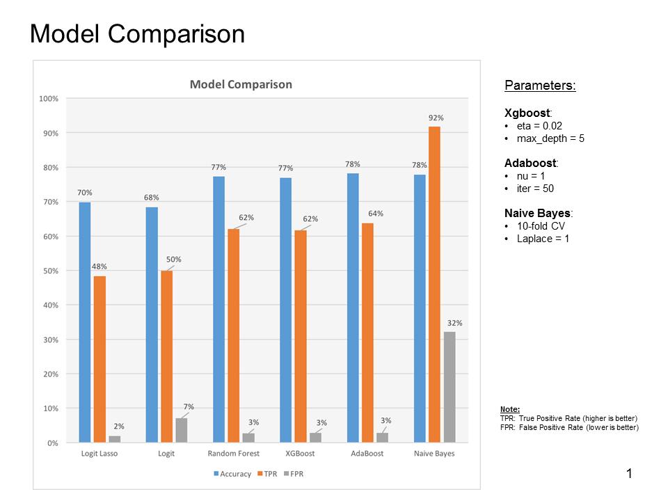 Model_comparison