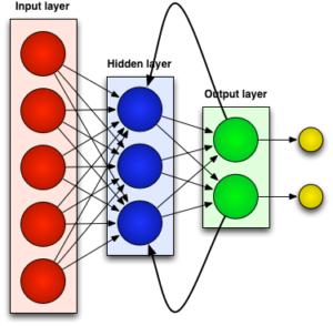 recurrent_neural_network