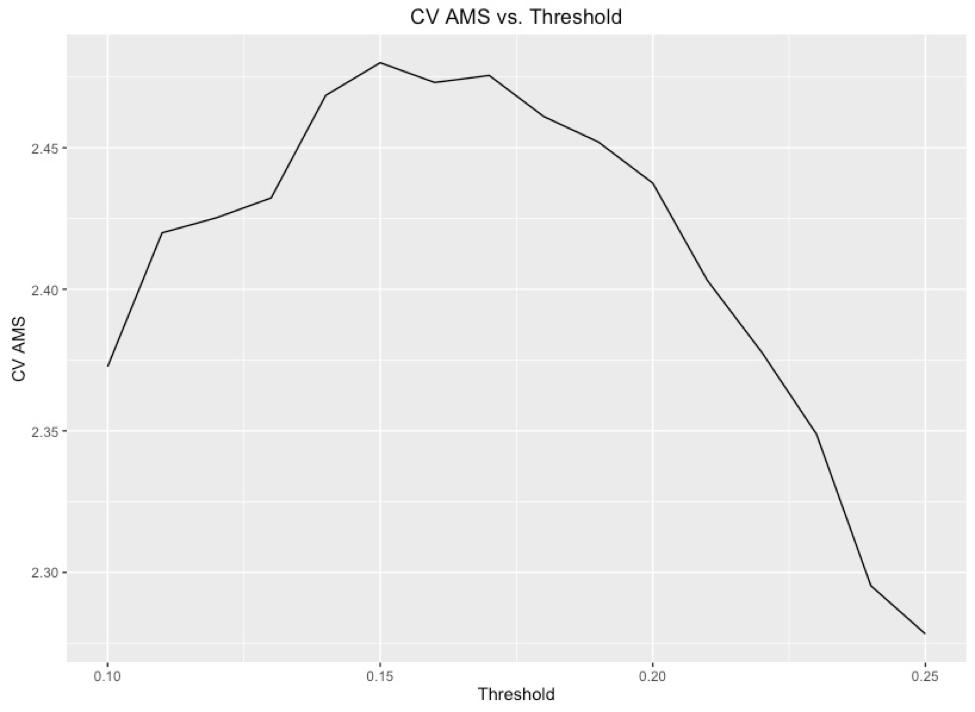 threshold_cv