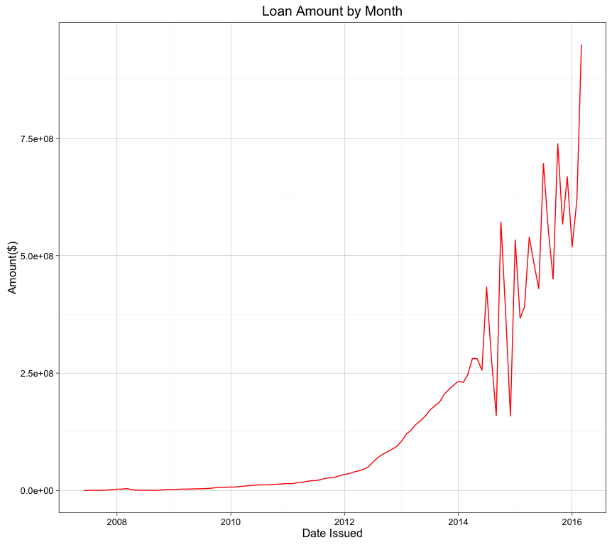1.Loan Amount by Month