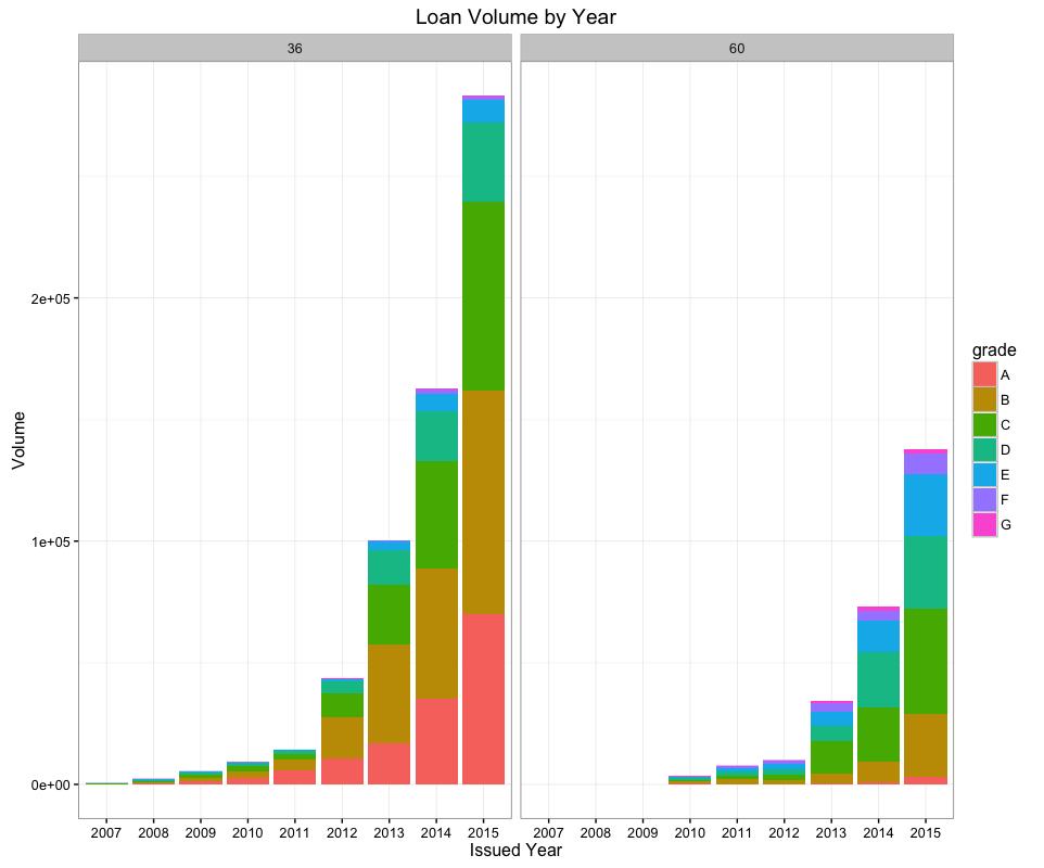 3.Loan Volume by Year