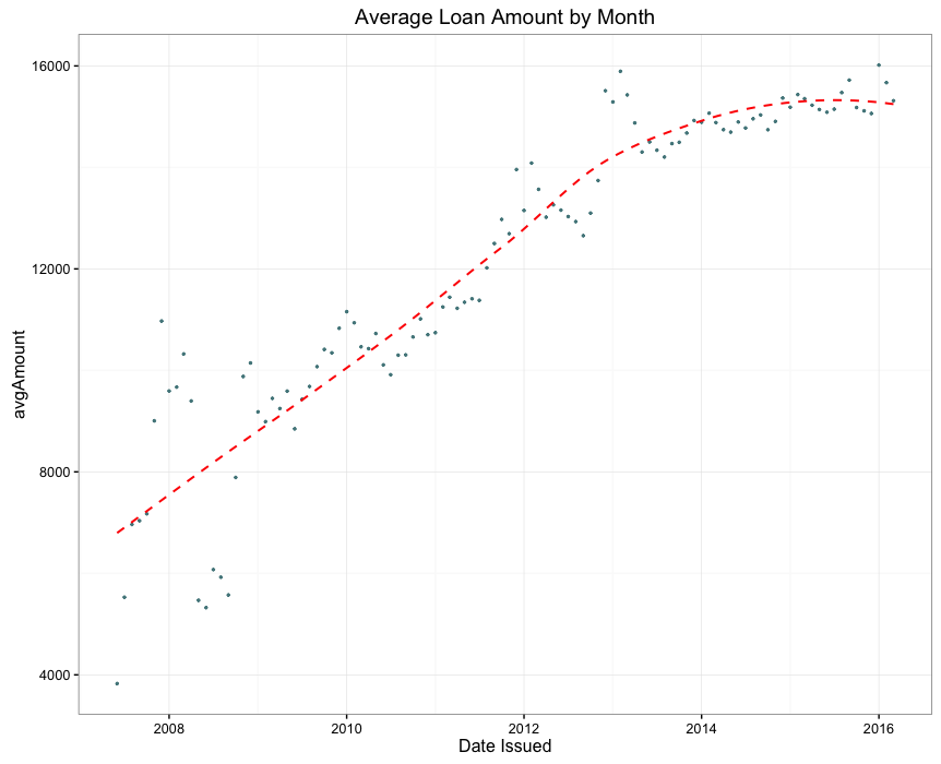 4.Average Loan Amount by Month