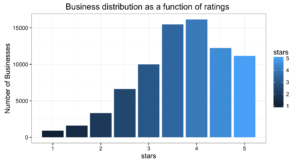 Business_ratings