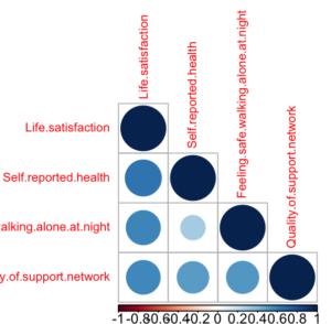 Fig 3: Correlation Matrix for direct indicators.
