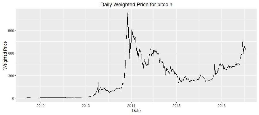 Daily Price Chart