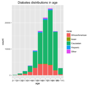 Diabates distributions in age