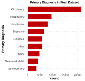 Primary_Diagnosis
