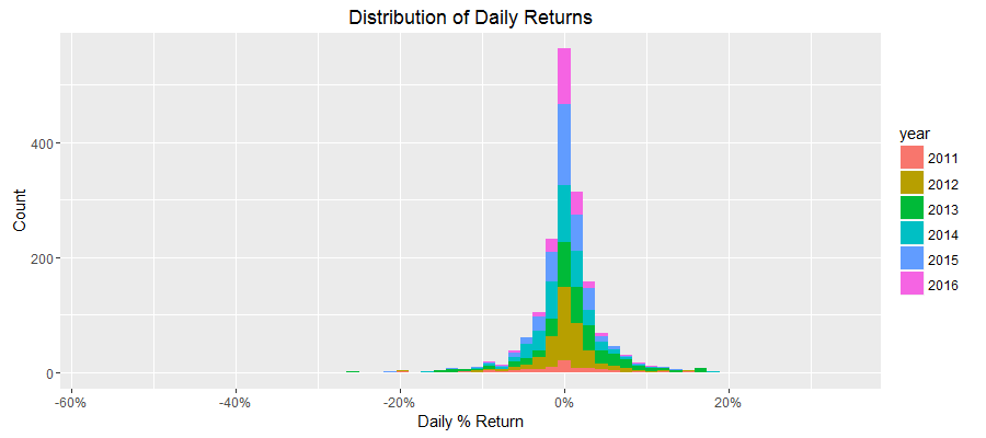 Return Distribution