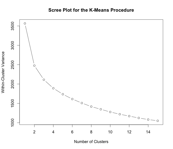 Scree_plot_means