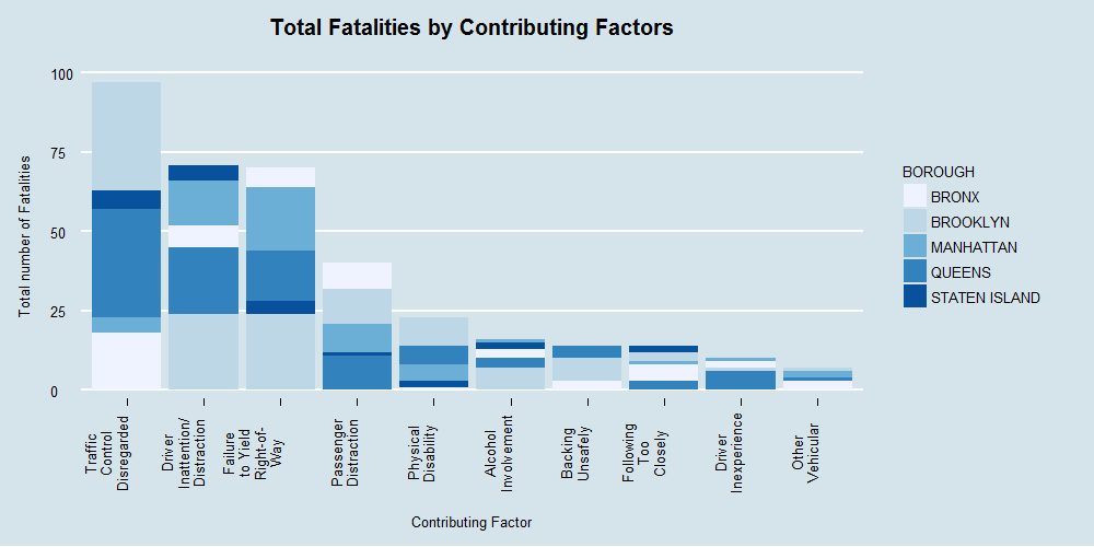 Total Fatalities by Contributing Factors1