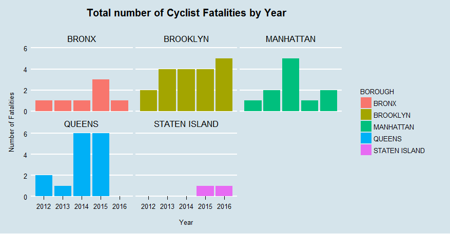 Total number of Cyclist Fatalities by Year