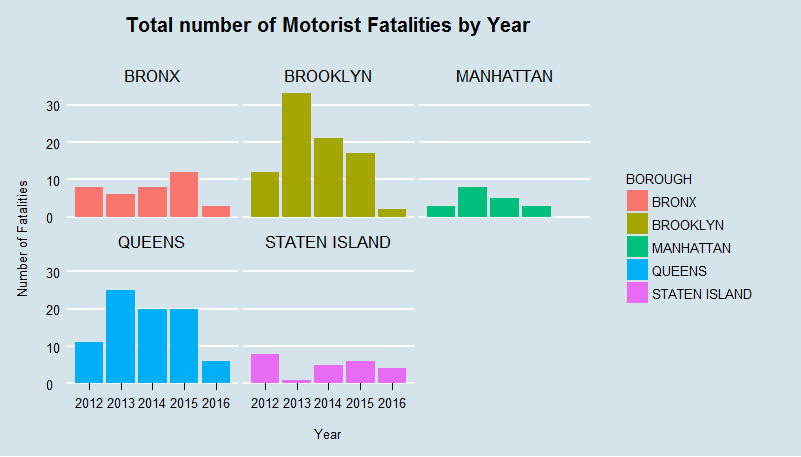 Total number of Motorist fatalities by Year