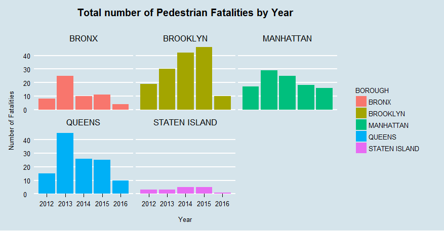 Total number of Pedestrian Fatalities by Year