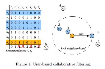 UBCF_diagram