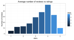 avg_rv_ratings