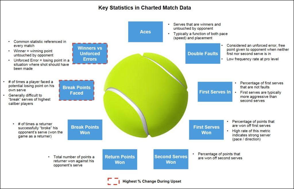 ATP Statistics
