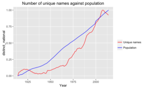 name_against_population