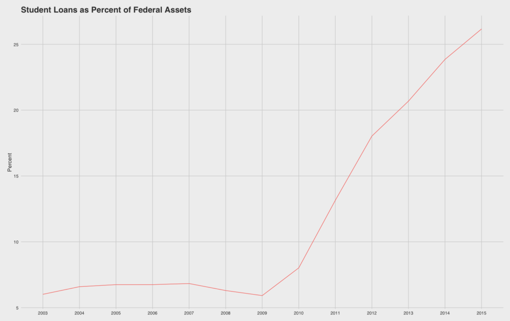 percentfederalasset