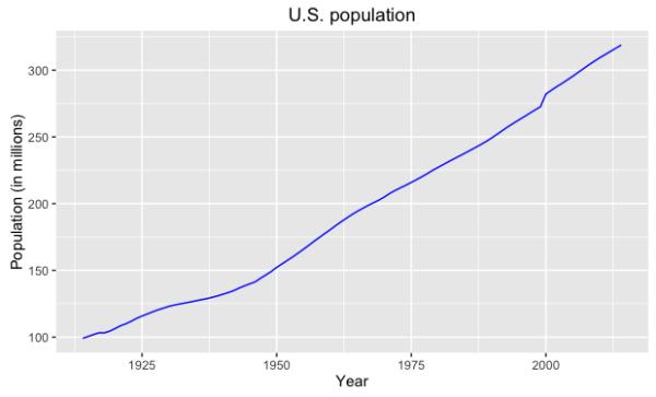 population_line