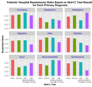 readmission ratio for HbA1C
