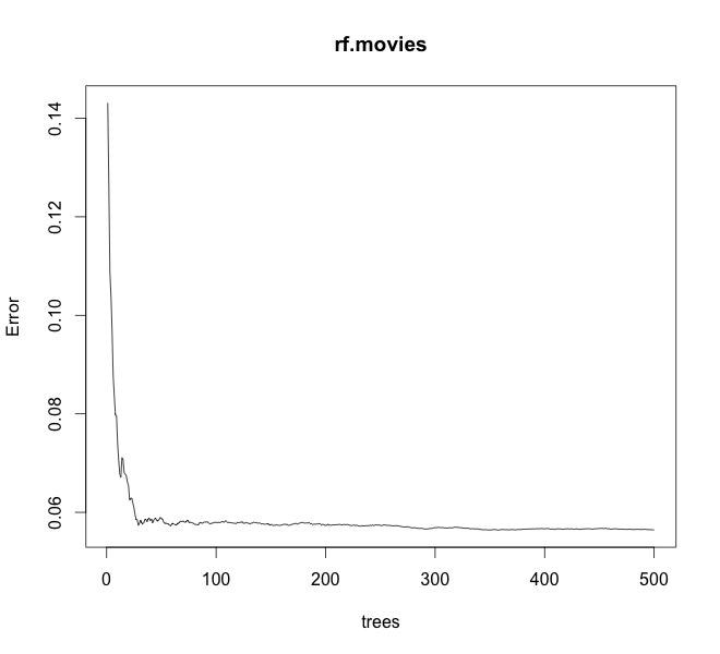 rf.ntree_plot