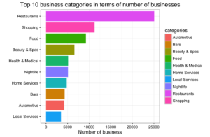 top_10_business_categories