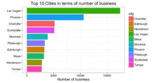 top_10_cities_business