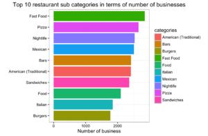top_10_restaurant_categories