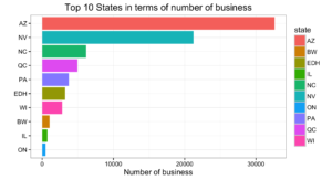 top_10_states_business