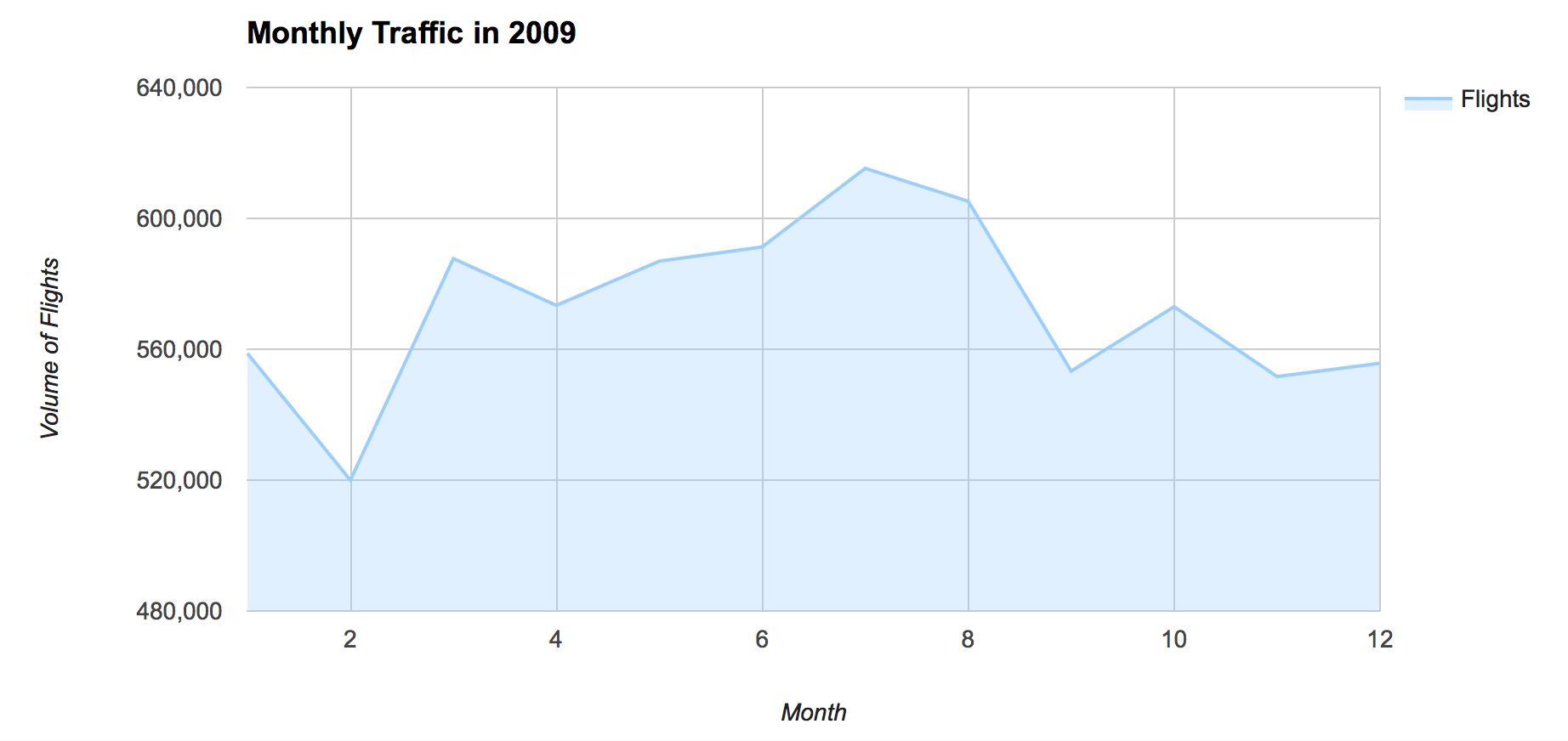 traffic_volume