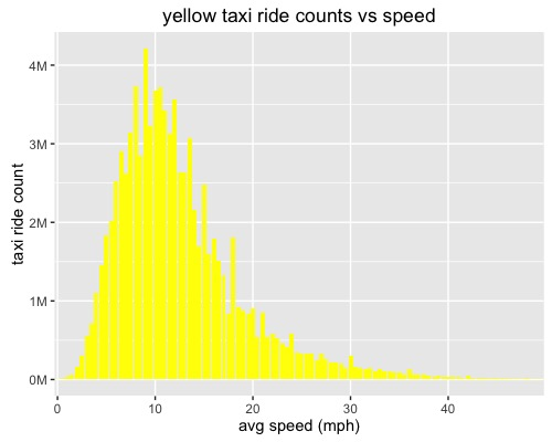 Yellow taxi ride count distribution along the speed axis