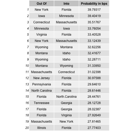 The top 20 state to state migration pairs for 4 latent factor T-SVD