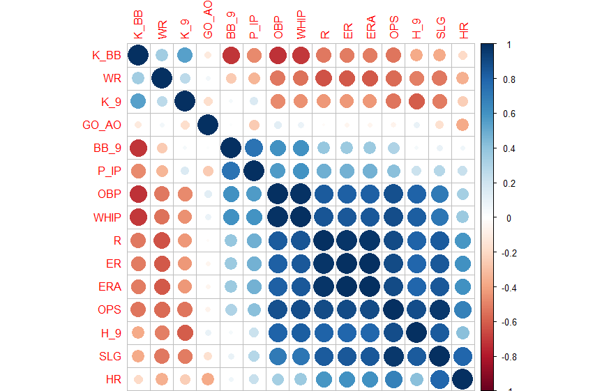 FIG. 1: Color map for correlation matrix