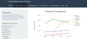 Complaint Trend