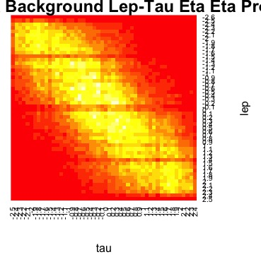 The background events lepton vs tau pseudo-rapidity heat map