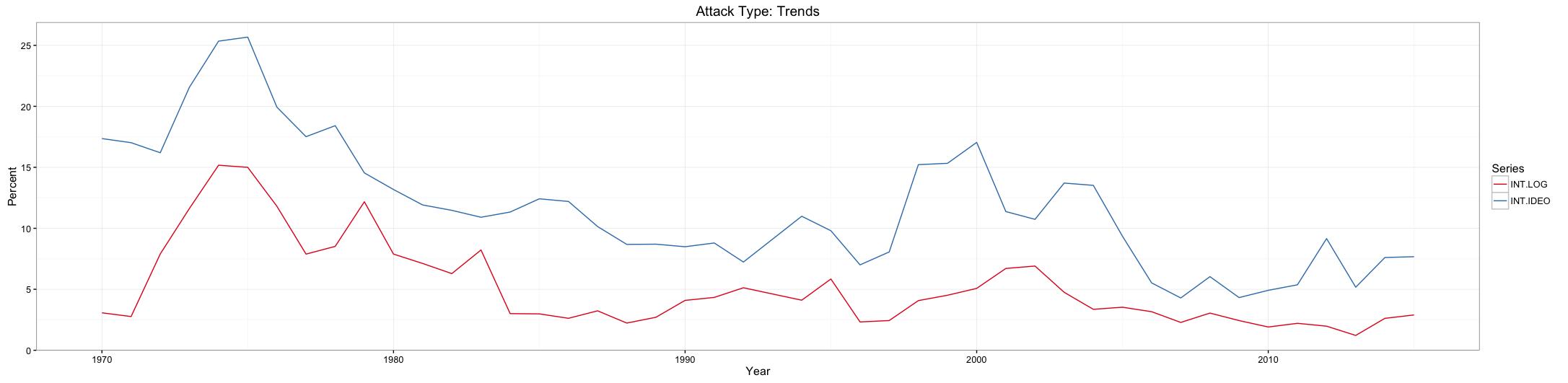 GTD_INT_Trend