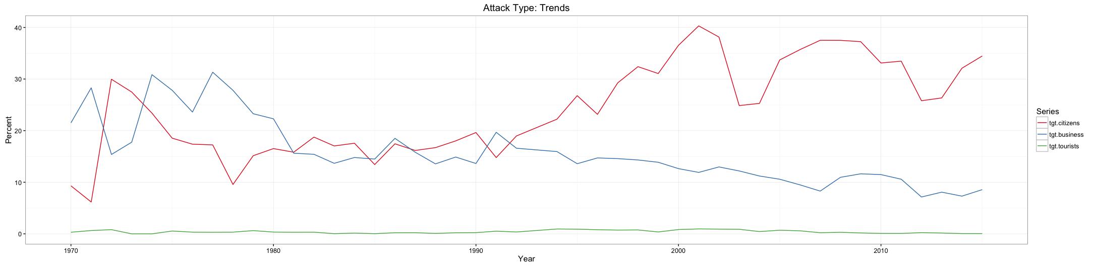 GTD_Target_Trends