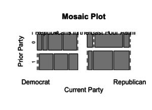 MosaicPlot