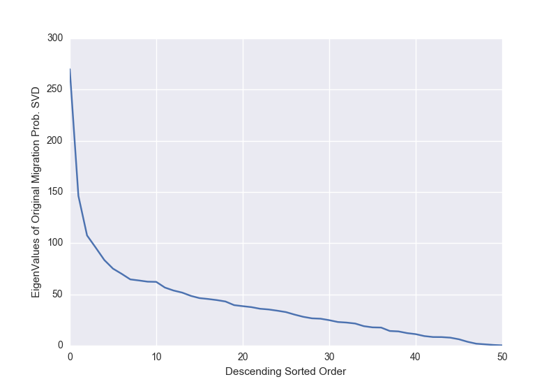 Using T-SVD to Study State Migration Data | NYC Data Science